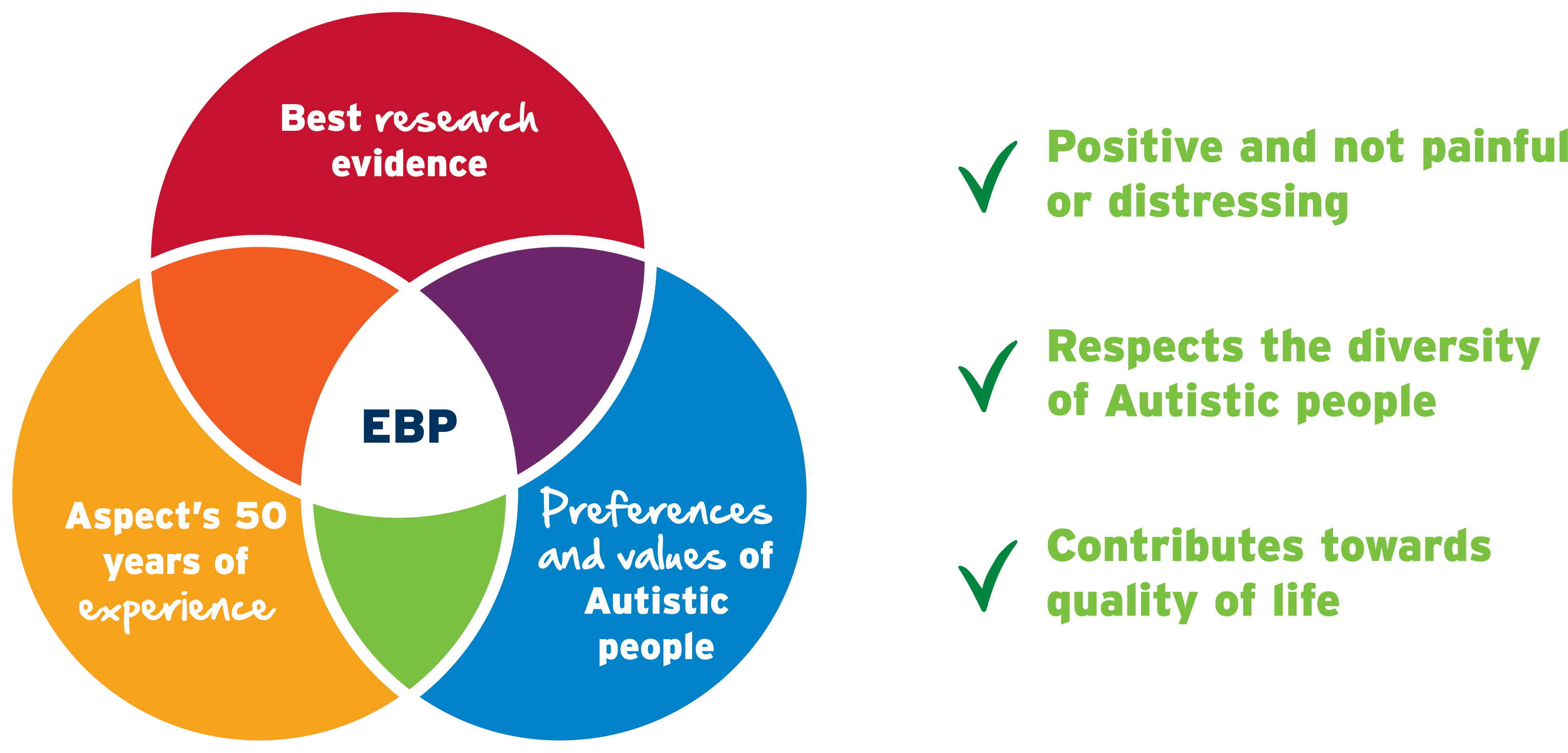 What is Evidence Based Practice at Aspect?