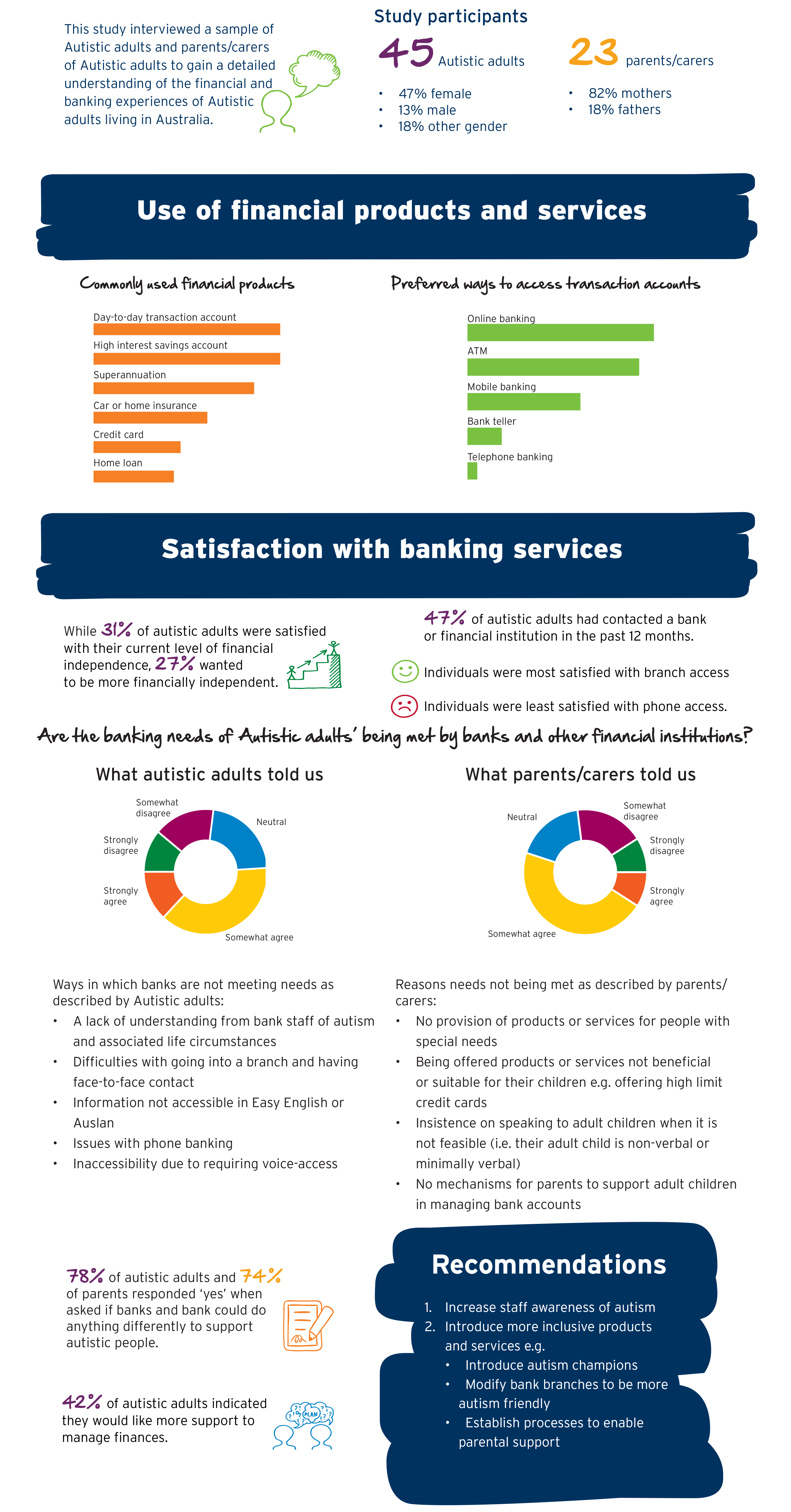 Inclusive banking infographic
